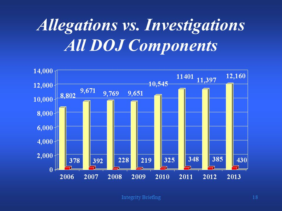 Integrity Briefing18 Allegations vs. Investigations All DOJ Components