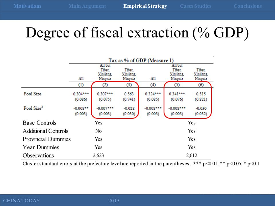 MotivationsMain ArgumentEmpirical Strategy Cases StudiesConclusions Political Competition and Fiscal Extraction in China Brown University, November 1, 2012 Degree of fiscal extraction (% GDP) CHINA TODAY 2013