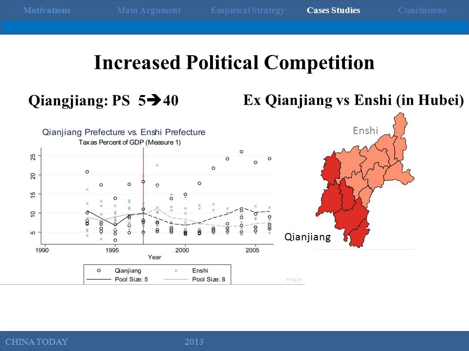 MotivationsMain ArgumentEmpirical Strategy Cases StudiesConclusions Political Competition and Fiscal Extraction in China Brown University, November 1, 2012 Increased Political Competition Qiangjiang: PS 5  40 Ex Qianjiang vs Enshi (in Hubei) Enshi Qianjiang CHINA TODAY 2013