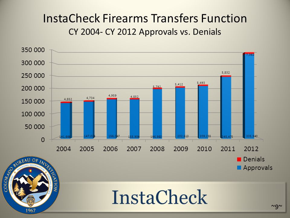 InstaCheck InstaCheck Firearms Transfers Function CY 2004- CY 2012 Approvals vs. Denials ~9~