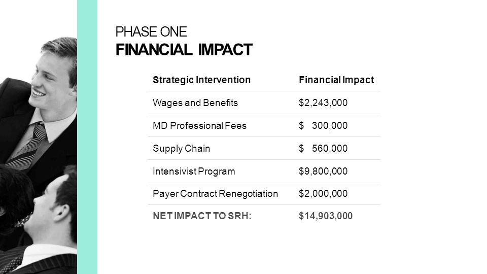 NET IMPACT TO SRH: $14,903,000 PHASE ONE FINANCIAL IMPACT Strategic Intervention Financial Impact Wages and Benefits $2,243,000 MD Professional Fees $ 300,000 Supply Chain$ 560,000 Intensivist Program$9,800,000 Payer Contract Renegotiation$2,000,000