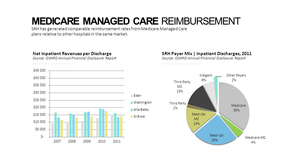 MEDICARE MANAGED CARE REIMBURSEMENT SRH has generated comparable reimbursement rates from Medicare Managed Care plans relative to other hospitals in the same market.