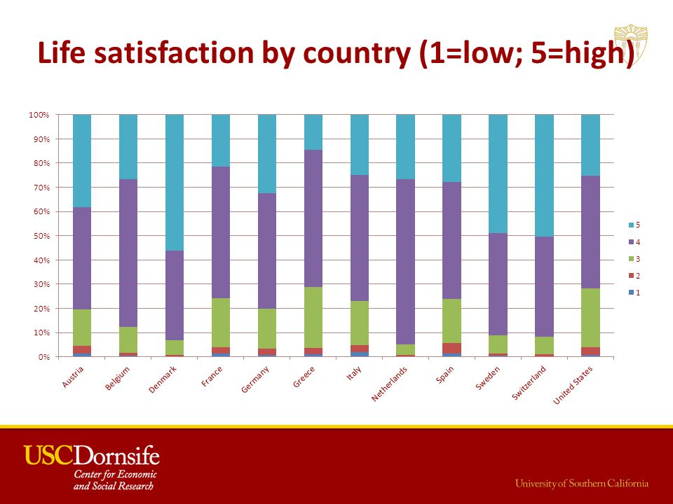 Life satisfaction by country (1=low; 5=high)
