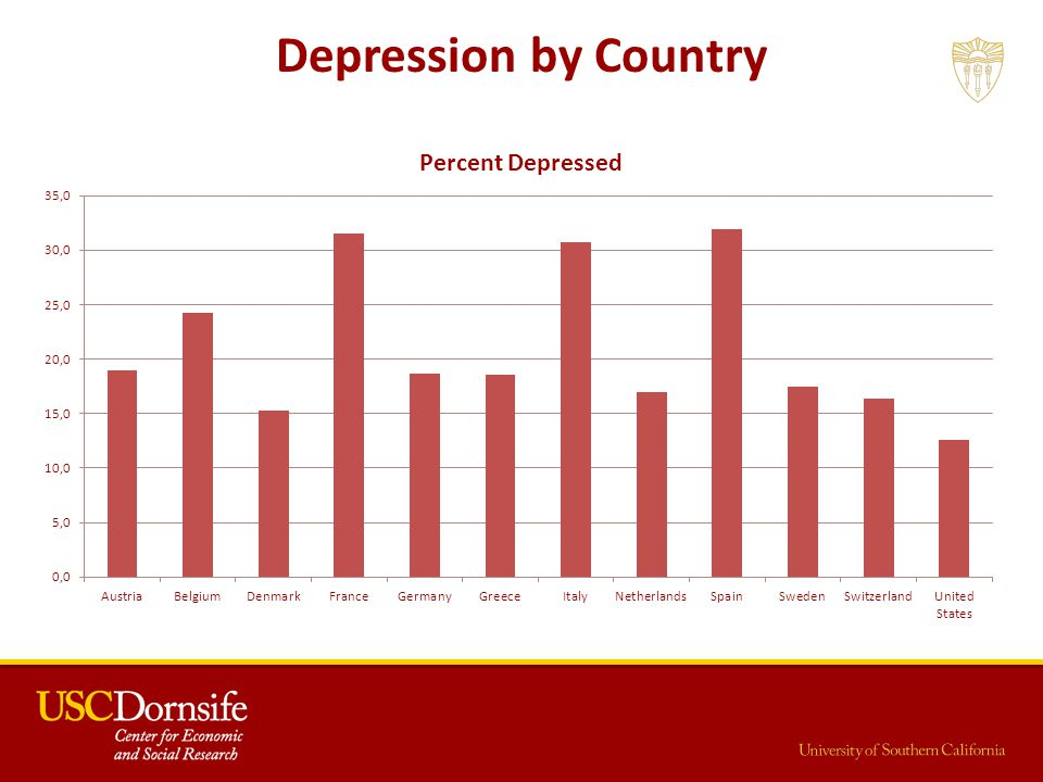 Depression by Country