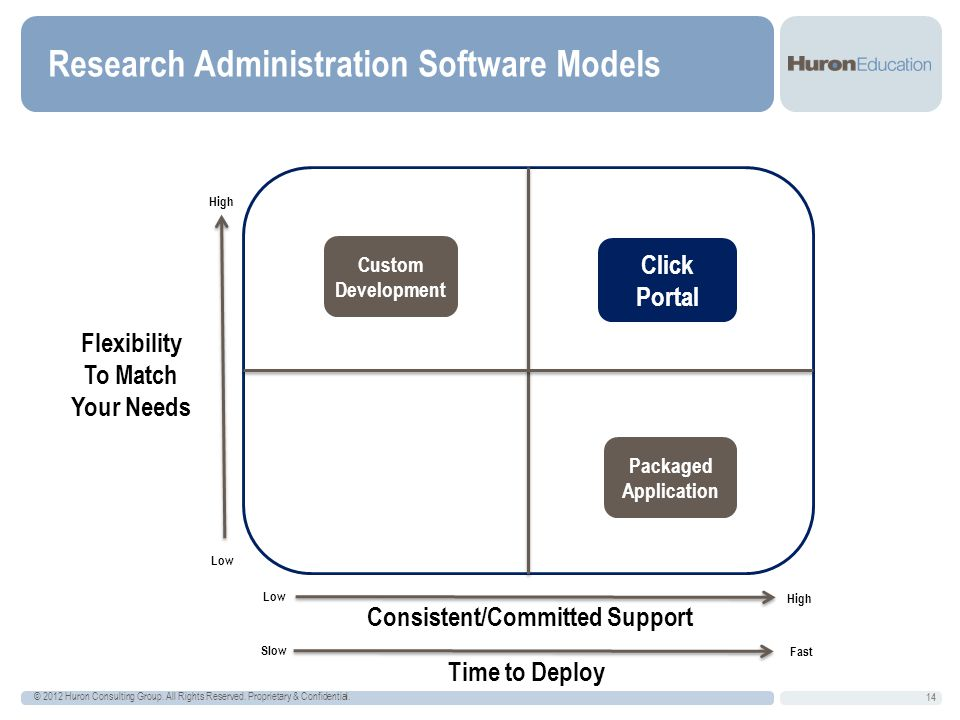 Research Administration Software Models 14 © 2012 Huron Consulting Group.