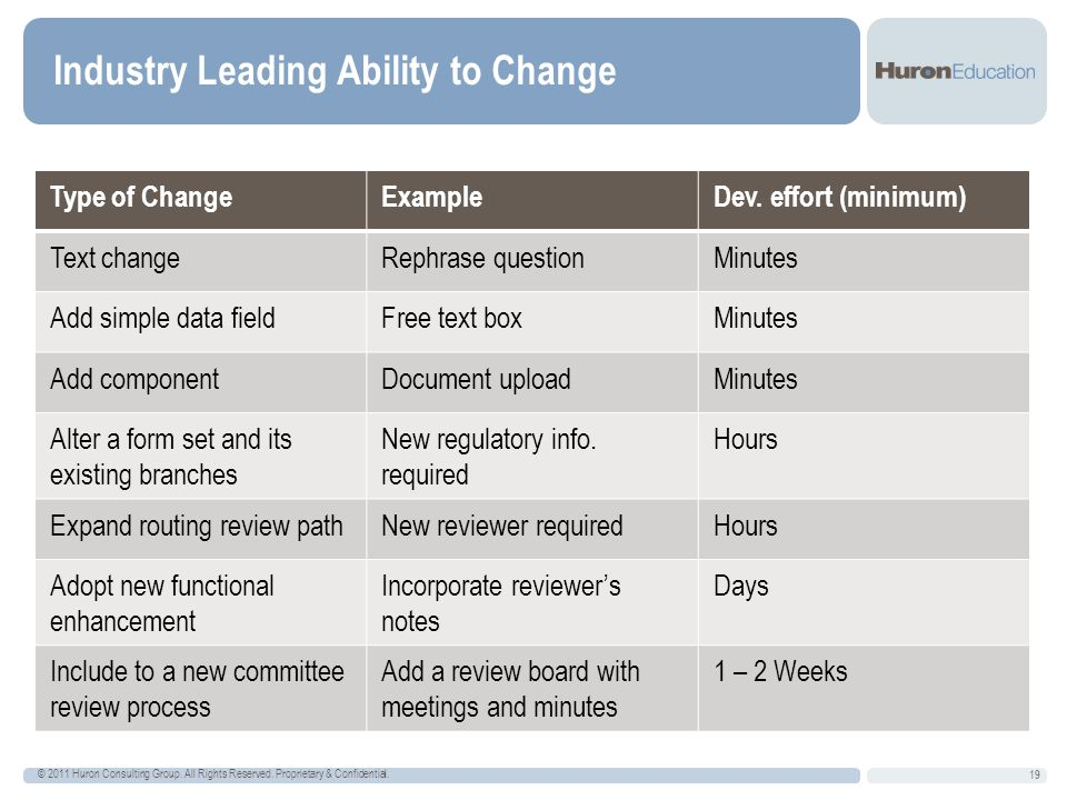 Industry Leading Ability to Change 19 © 2011 Huron Consulting Group.