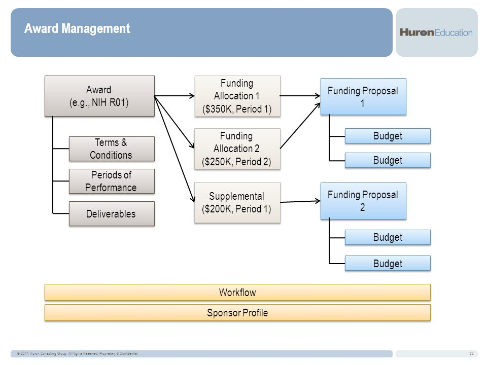 Award Management © 2011 Huron Consulting Group. All Rights Reserved.