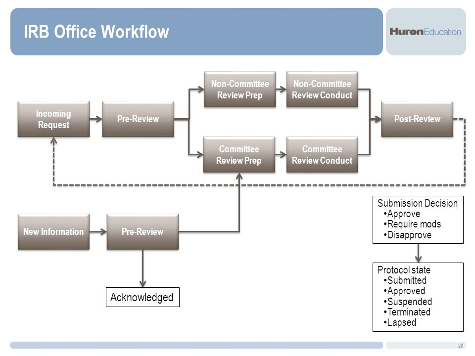 IRB Office Workflow 28 Incoming Request New Information Pre-Review Non-Committee Review Prep Non-Committee Review Conduct Committee Review Prep Committee Review Conduct Post-Review Submission Decision Approve Require mods Disapprove Protocol state Submitted Approved Suspended Terminated Lapsed Pre-Review Acknowledged