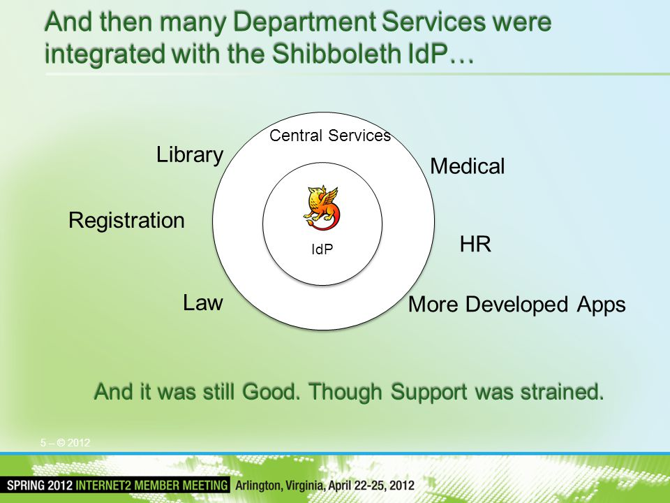 Central Services 5 – © 2012 And then many Department Services were integrated with the Shibboleth IdP… And it was still Good.
