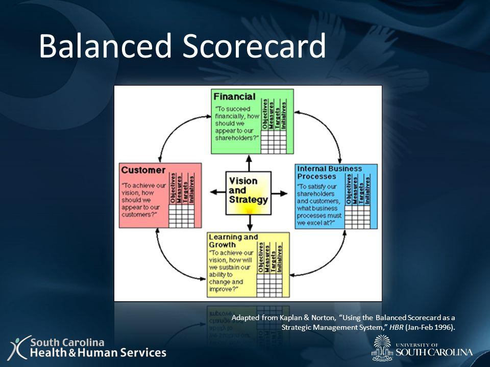 Balanced Scorecard Adapted from Kaplan & Norton, Using the Balanced Scorecard as a Strategic Management System, HBR (Jan-Feb 1996).