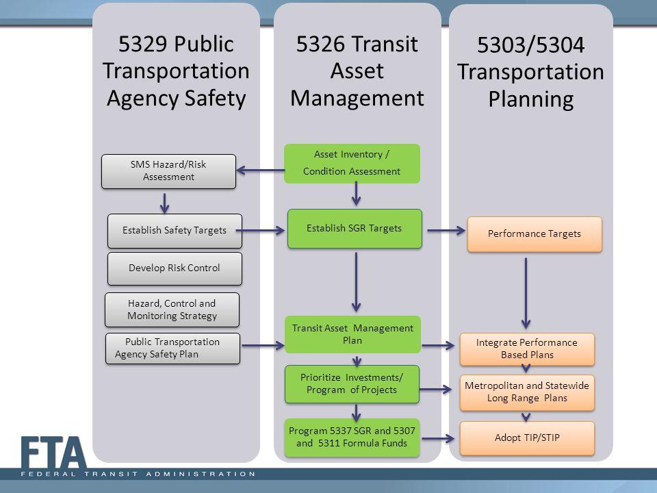 5329 Public Transportation Agency Safety SMS Hazard/Risk Assessment Establish Safety Targets Develop Risk Control Hazard, Control and Monitoring Strat