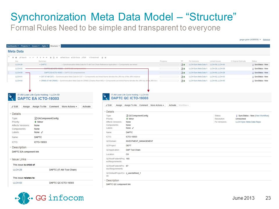 "June 201323 Synchronization Meta Data Model – ""Structure"" Formal Rules Need to be simple and transparent to everyone"