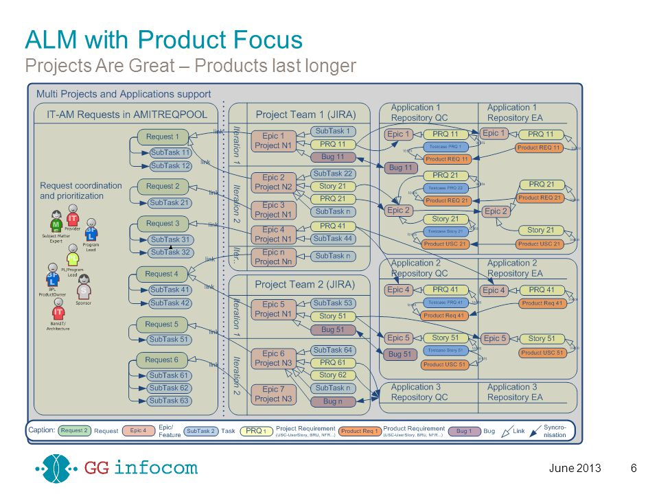 ALM with Product Focus Projects Are Great – Products last longer June 20136