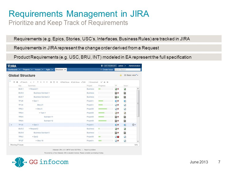 Requirements (e.g. Epics, Stories, USC's, Interfaces, Business Rules) are tracked in JIRA Requirements in JIRA represent the change order derived from