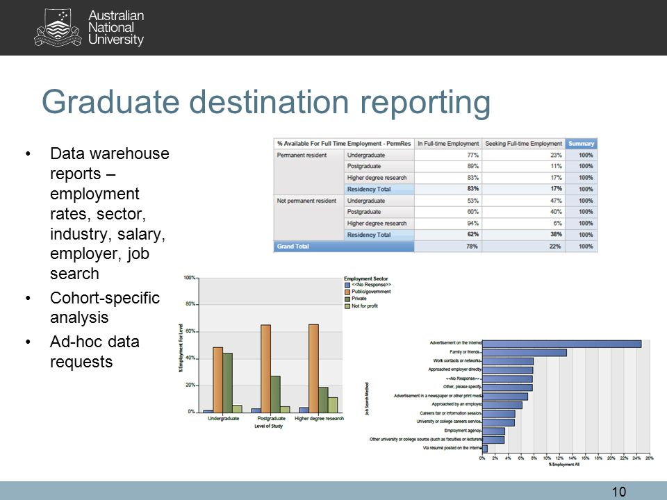 Graduate destination reporting Data warehouse reports – employment rates, sector, industry, salary, employer, job search Cohort-specific analysis Ad-hoc data requests 10