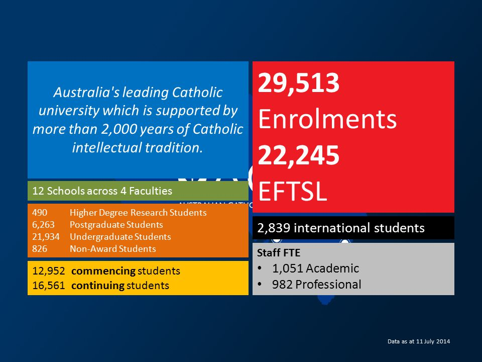 Data as at 11 July 2014 29,513 Enrolments 22,245 EFTSL 2,839 international students 12 Schools across 4 Faculties 12,952 commencing students 16,561 continuing students Staff FTE 1,051 Academic 982 Professional 490 Higher Degree Research Students 6,263 Postgraduate Students 21,934 Undergraduate Students 826 Non-Award Students Australia s leading Catholic university which is supported by more than 2,000 years of Catholic intellectual tradition.