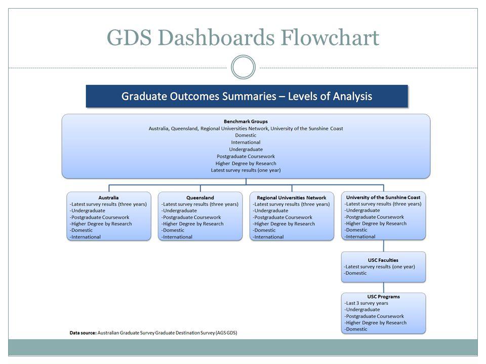GDS Dashboards Flowchart