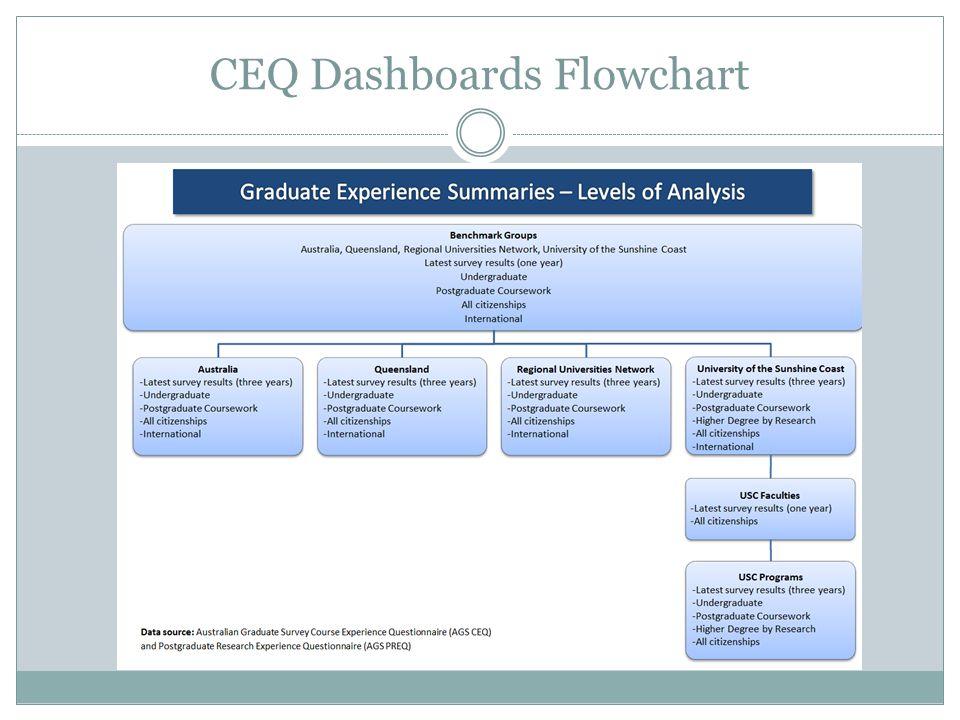 CEQ Dashboards Flowchart