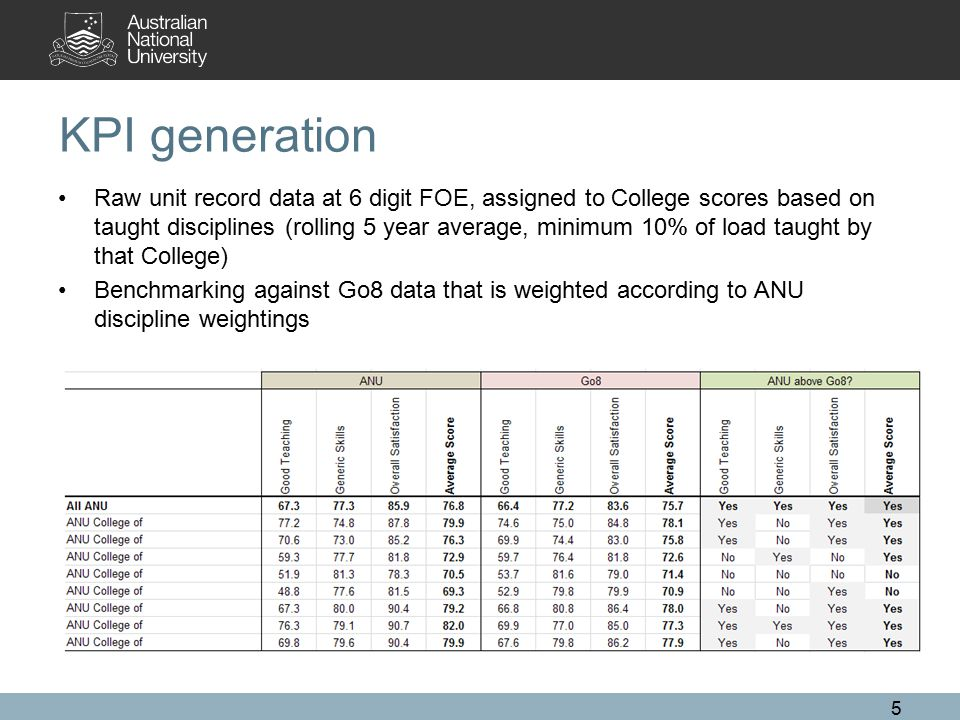 KPI generation Raw unit record data at 6 digit FOE, assigned to College scores based on taught disciplines (rolling 5 year average, minimum 10% of load taught by that College) Benchmarking against Go8 data that is weighted according to ANU discipline weightings 5