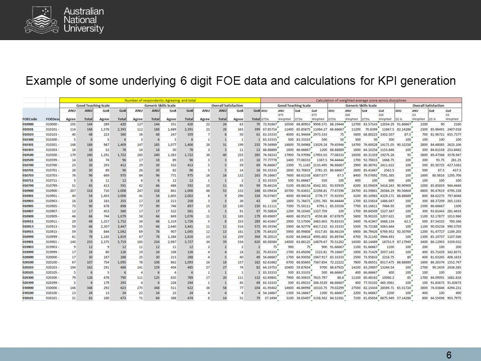 6 Example of some underlying 6 digit FOE data and calculations for KPI generation