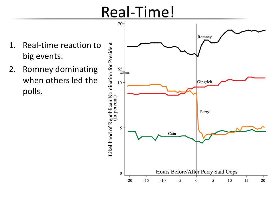 1.Real-time reaction to big events. 2.Romney dominating when others led the polls. Real-Time!