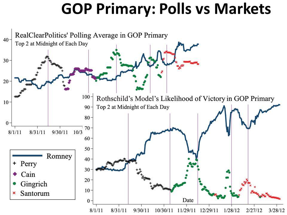 GOP Primary: Polls vs Markets