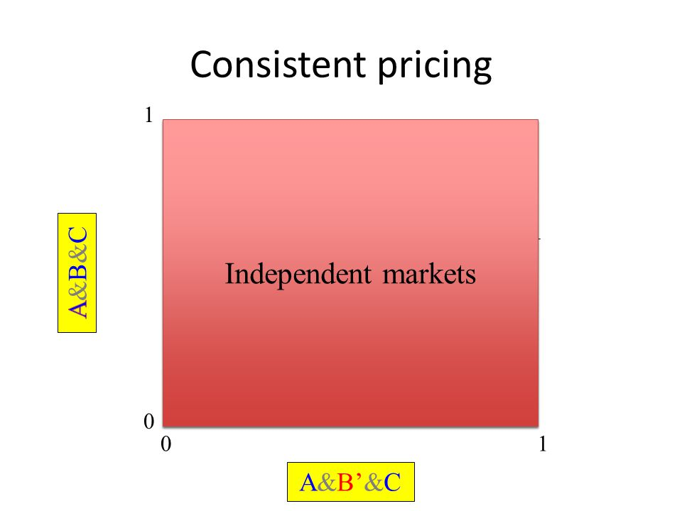 Consistent pricing 0 1 01 A&B'&C Independent markets