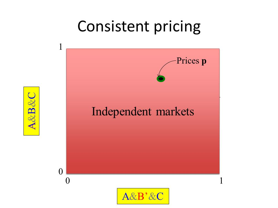 Consistent pricing 0 1 01 A&B'&C Independent markets Prices p