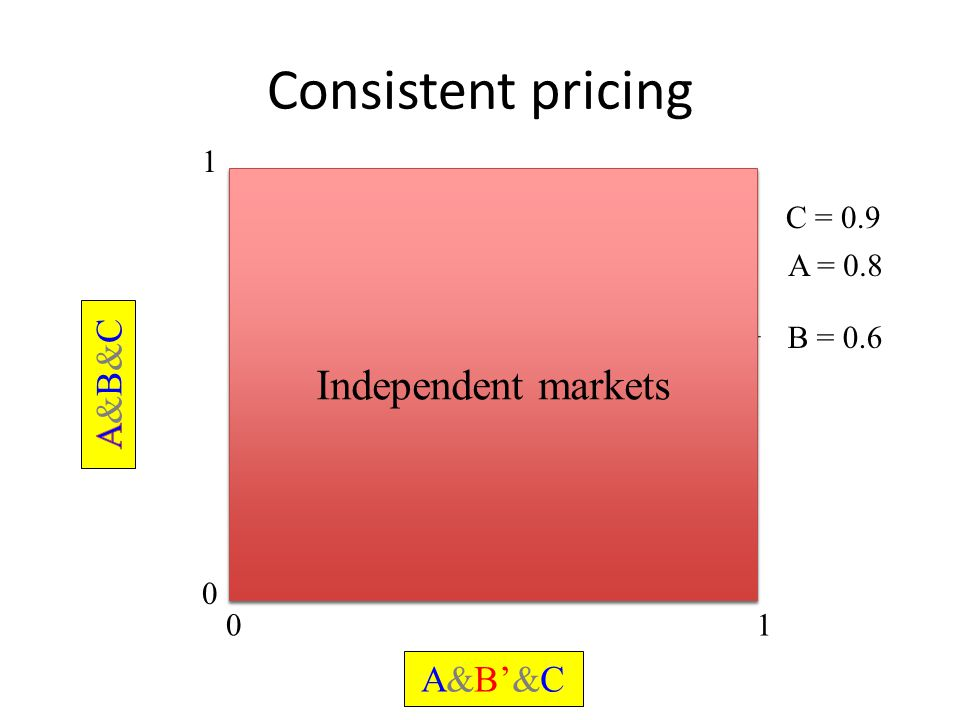Consistent pricing 0 1 01 A&B'&C B = 0.6 A = 0.8 C = 0.9 Independent markets