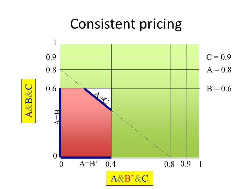 Consistent pricing 0 1 01 0.6B = 0.6 0.4 0.8A = 0.8 0.8 A&B'&C 0.9C = 0.9 0.9 A=B A=C A=B'