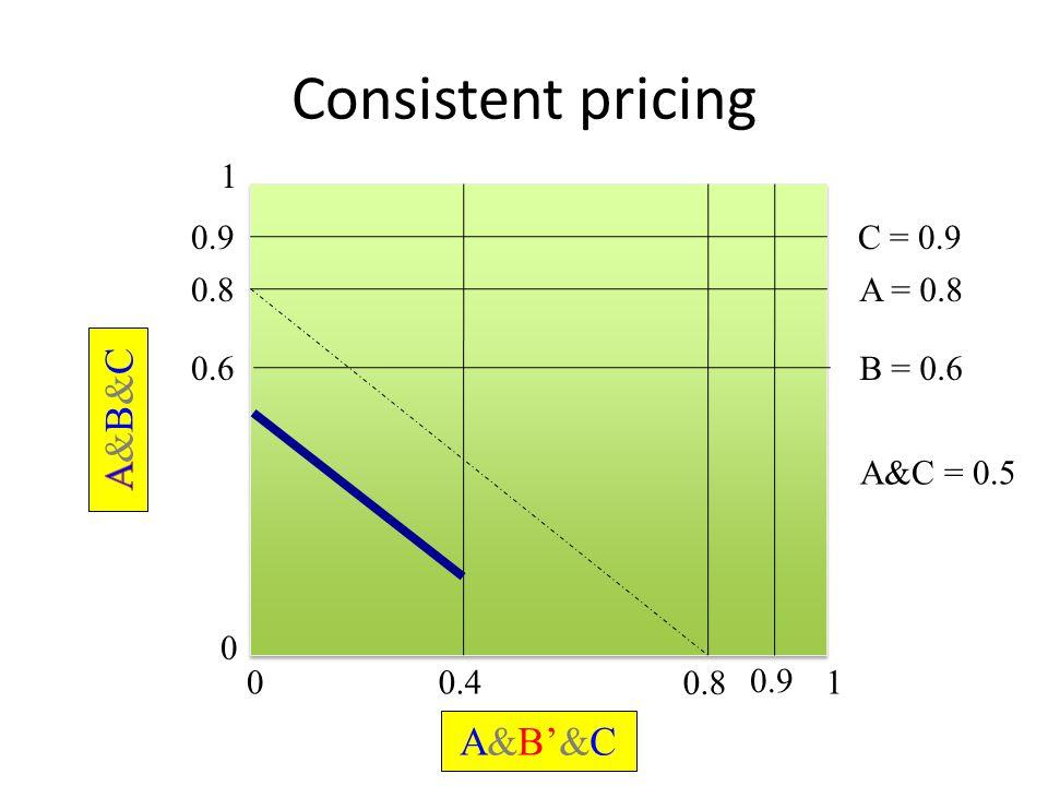 Consistent pricing 0 1 01 0.6B = 0.6 0.4 0.8A = 0.8 0.8 A&B'&C 0.9C = 0.9 0.9 A&C = 0.5