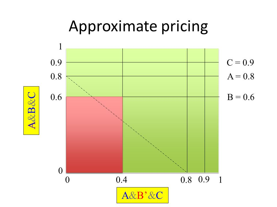 Approximate pricing 0 1 01 0.6B = 0.6 0.4 0.8A = 0.8 0.8 A&B'&C 0.9C = 0.9 0.9