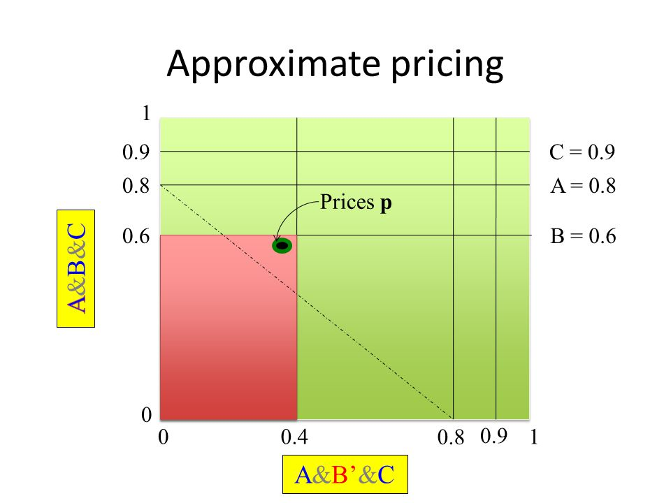 Approximate pricing 0 1 01 0.6B = 0.6 0.4 Prices p 0.8A = 0.8 0.8 A&B'&C 0.9C = 0.9 0.9