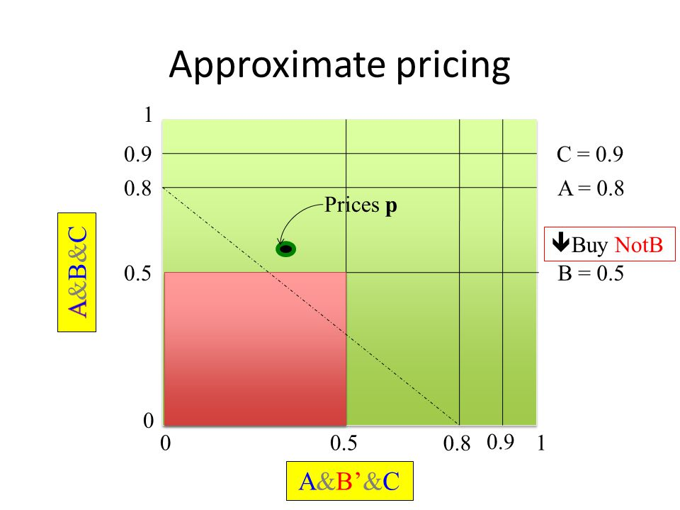 Approximate pricing 0 1 01 0.5B = 0.5 0.5  Buy NotB Prices p 0.8A = 0.8 0.8 A&B'&C 0.9C = 0.9 0.9
