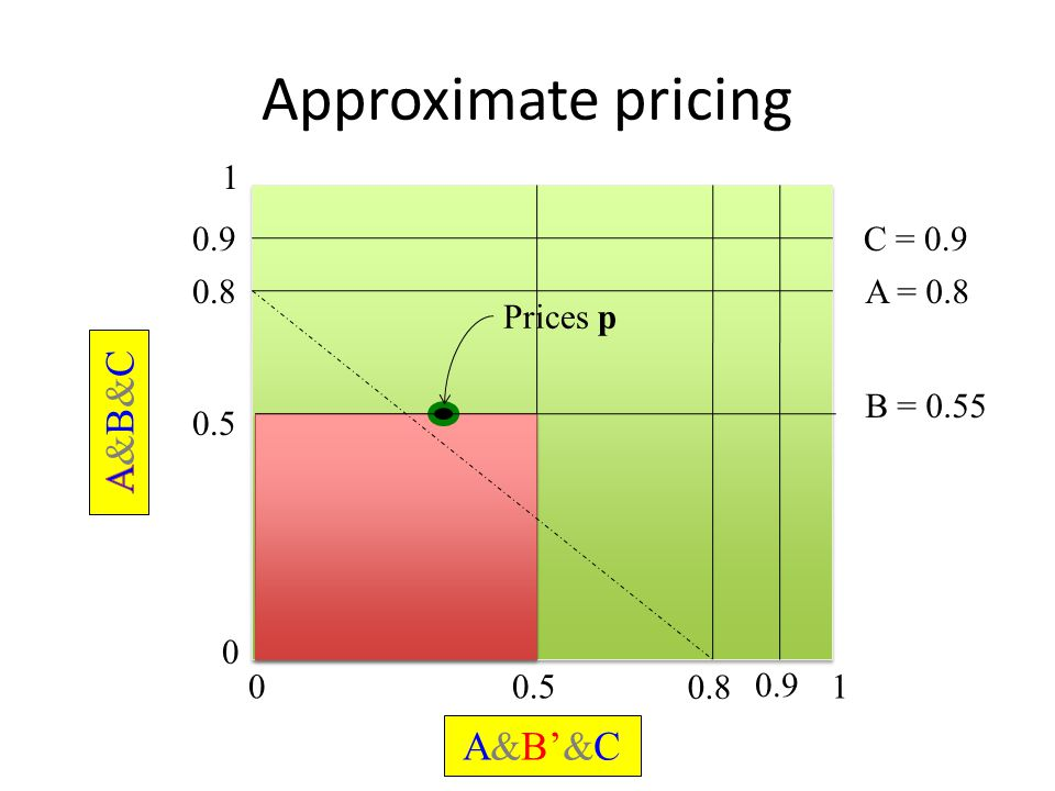 Approximate pricing 0 1 01 0.8 0.5 A = 0.8 B = 0.55 0.5 0.8 Prices p A&B'&C 0.9C = 0.9 0.9