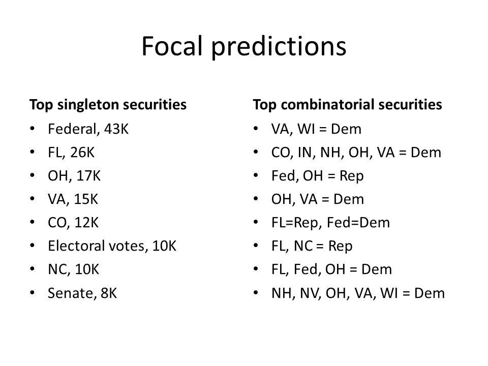 Focal predictions Top singleton securities Federal, 43K FL, 26K OH, 17K VA, 15K CO, 12K Electoral votes, 10K NC, 10K Senate, 8K Top combinatorial secu