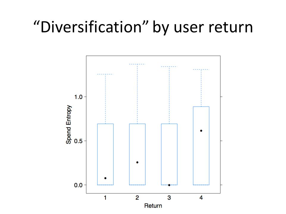 Diversification by user return