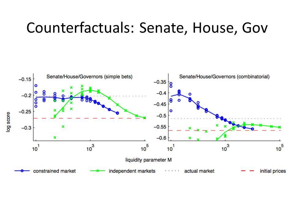 Counterfactuals: Senate, House, Gov