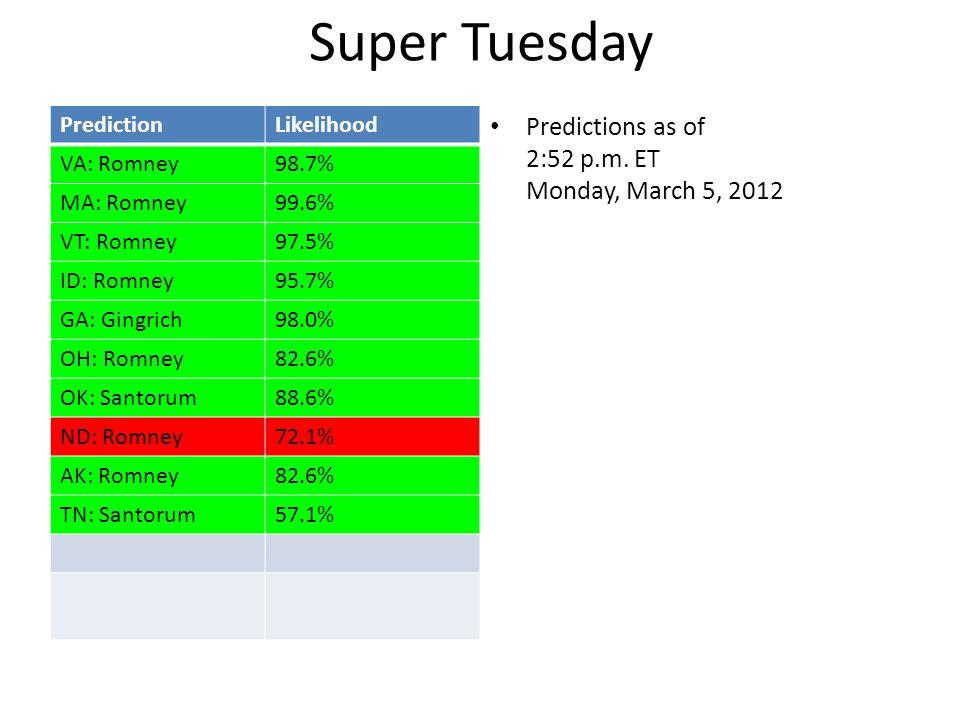 PredictionLikelihood VA: Romney98.7% MA: Romney99.6% VT: Romney97.5% ID: Romney95.7% GA: Gingrich98.0% OH: Romney82.6% OK: Santorum88.6% ND: Romney72.1% AK: Romney82.6% TN: Santorum57.1% total872.5% Expected num correct 8.725 Predictions as of 2:52 p.m.