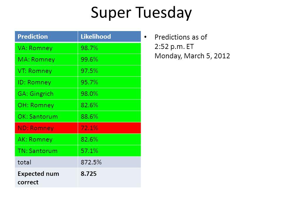 PredictionLikelihood VA: Romney98.7% MA: Romney99.6% VT: Romney97.5% ID: Romney95.7% GA: Gingrich98.0% OH: Romney82.6% OK: Santorum88.6% ND: Romney72.