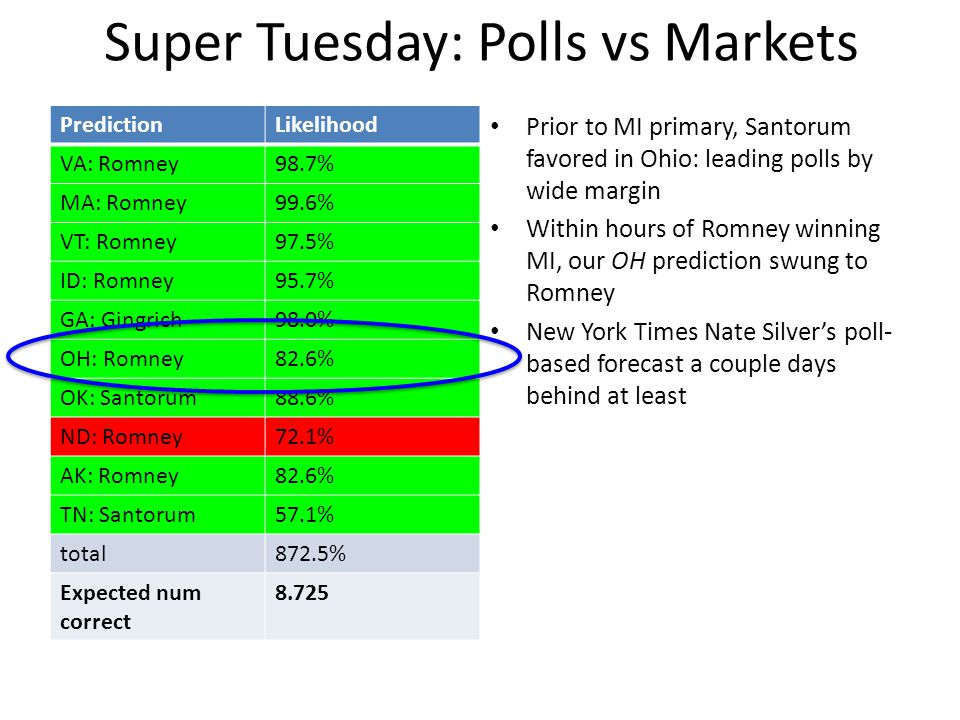 PredictionLikelihood VA: Romney98.7% MA: Romney99.6% VT: Romney97.5% ID: Romney95.7% GA: Gingrich98.0% OH: Romney82.6% OK: Santorum88.6% ND: Romney72.1% AK: Romney82.6% TN: Santorum57.1% total872.5% Expected num correct 8.725 Prior to MI primary, Santorum favored in Ohio: leading polls by wide margin Within hours of Romney winning MI, our OH prediction swung to Romney New York Times Nate Silver's poll- based forecast a couple days behind at least Super Tuesday: Polls vs Markets