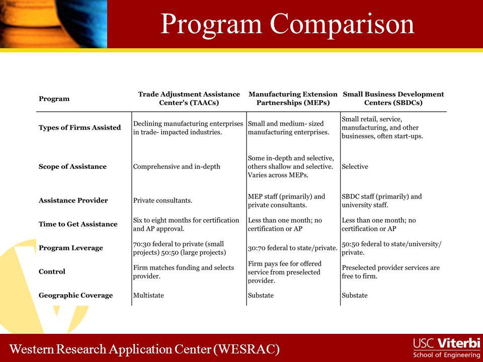 Western Research Application Center (WESRAC) WESRAC Web Site