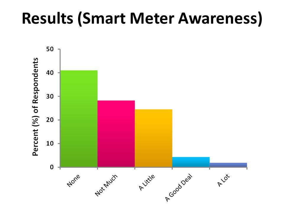 Results (Smart Meter Awareness)