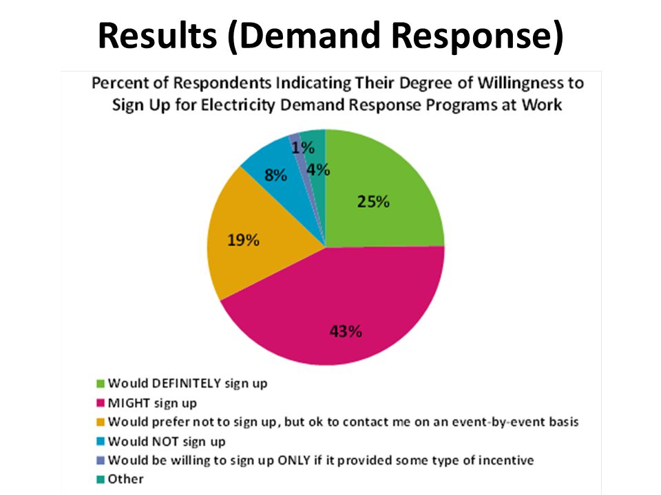 Results (Demand Response)