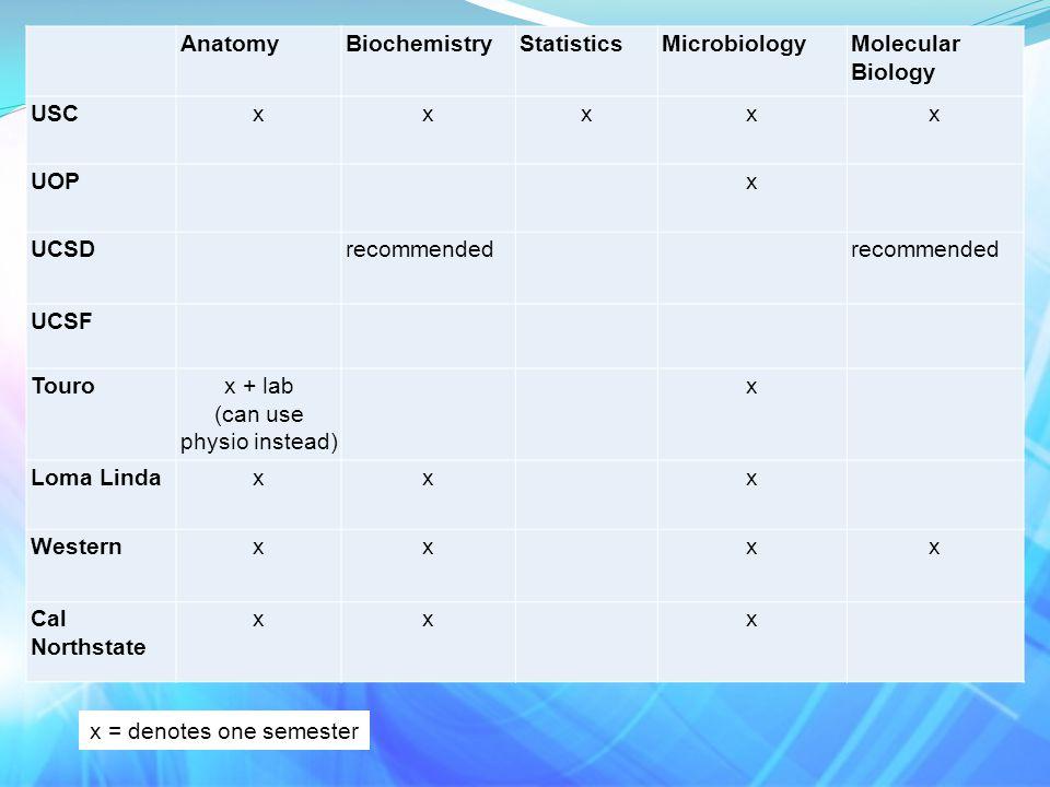 x = denotes one semester AnatomyBiochemistryStatisticsMicrobiologyMolecular Biology USCxxxxx UOPx UCSDrecommended UCSF Tourox + lab (can use physio instead) x Loma Lindaxxx Westernxxxx Cal Northstate xxx