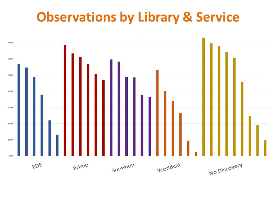 Observations by Library & Service