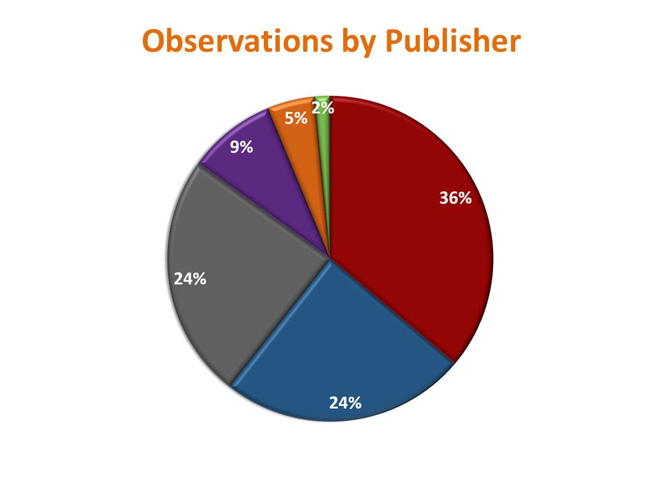 Observations by Publisher
