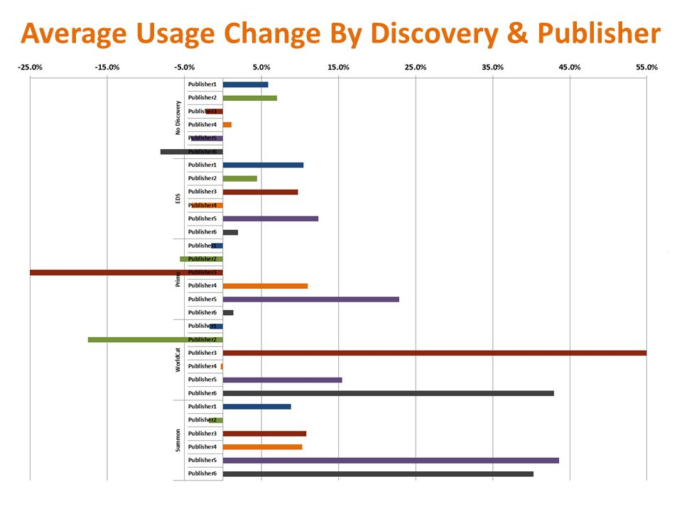 Average Usage Change By Discovery & Publisher