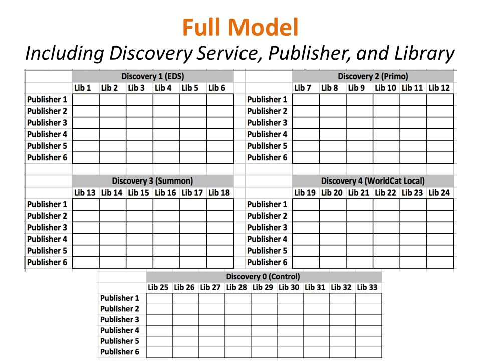 Full Model Including Discovery Service, Publisher, and Library