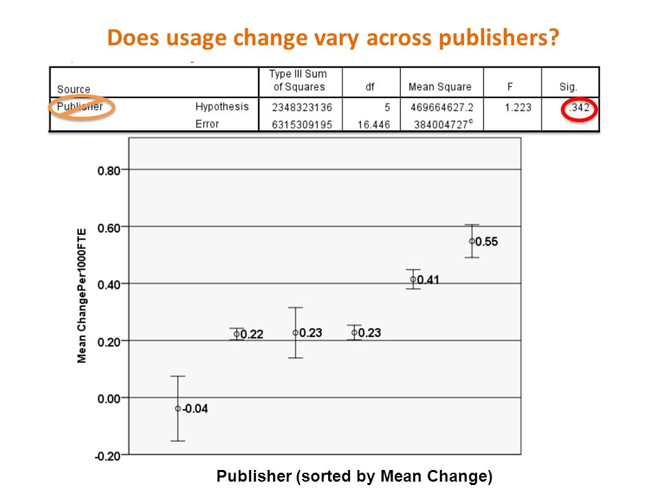 Does usage change vary across publishers? Publisher (sorted by Mean Change)